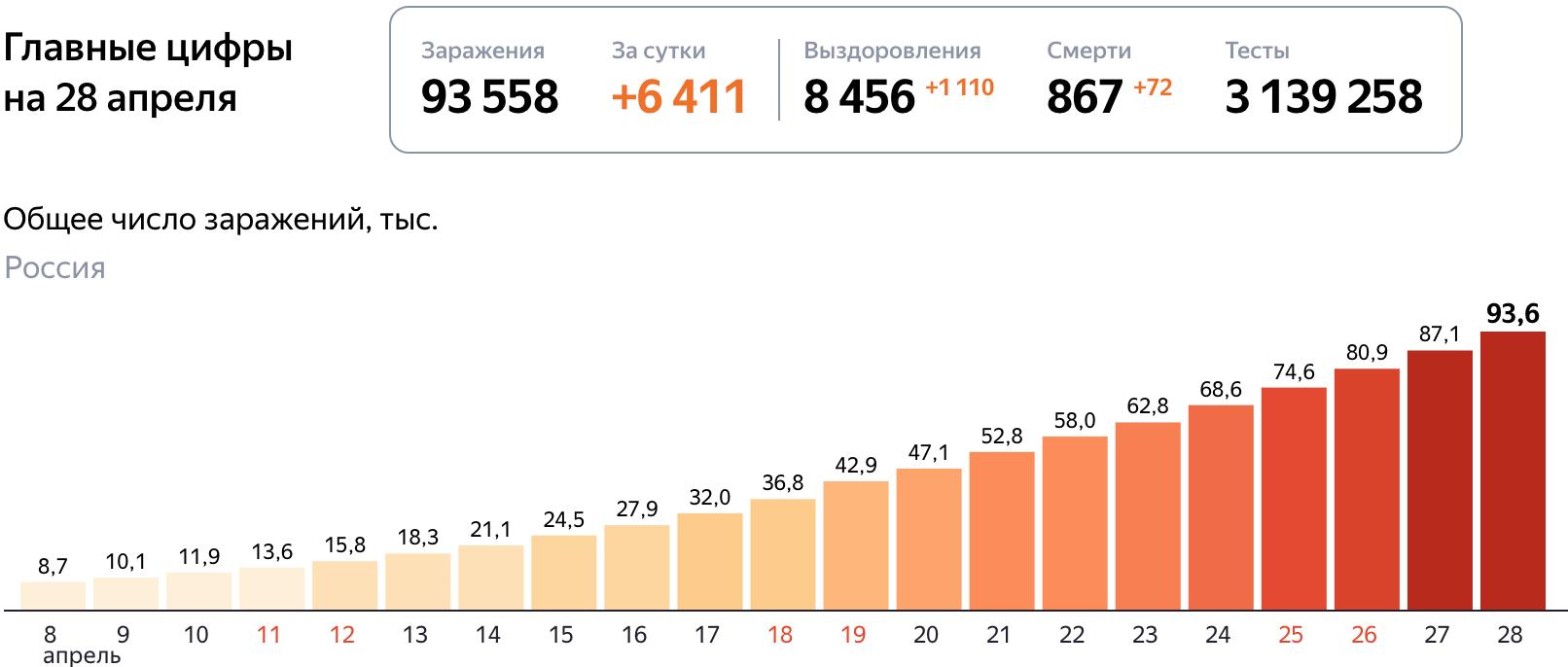 Коронавирус статистика на 28 апреля в России