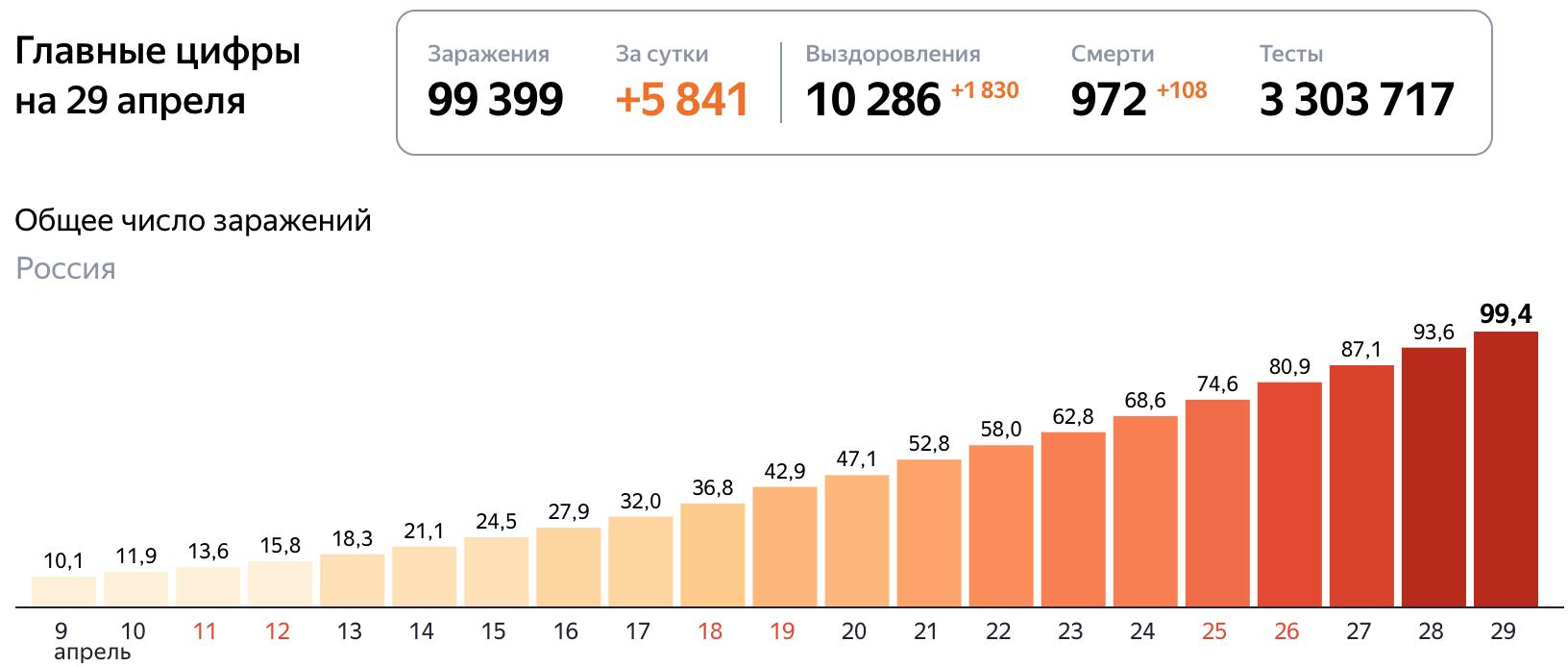 Коронавирус статистика 29 апреля 2020 год в России