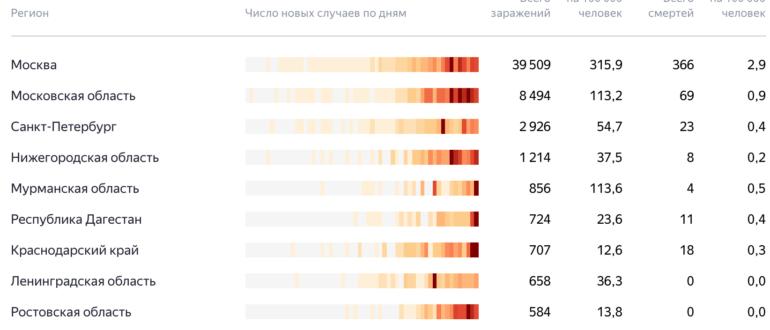 Коронавирус статистика на 26 апреля в России