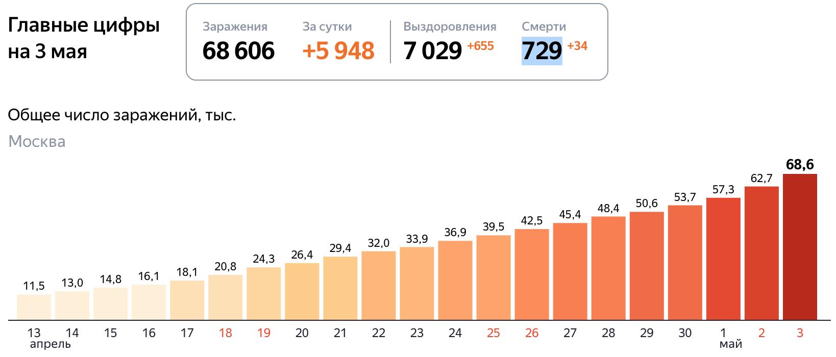 Короновирус статистика в России 3 мая 2020 год