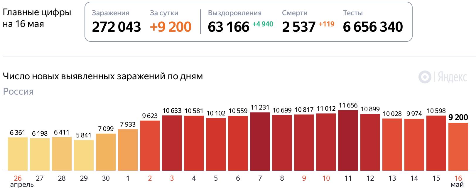 Коронавирус на 16 мая 2020 года статистика в России