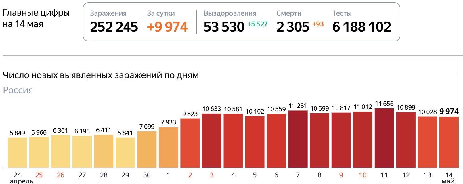 Коронавирус статистика на 14 мая 2020 года в России