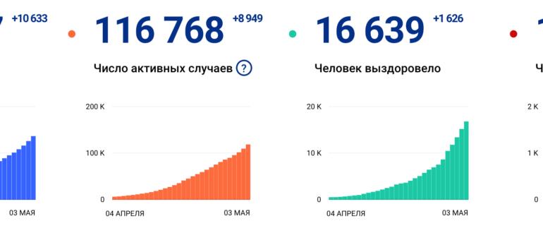 Короновирус статистика в России на 4 мая 2020 года