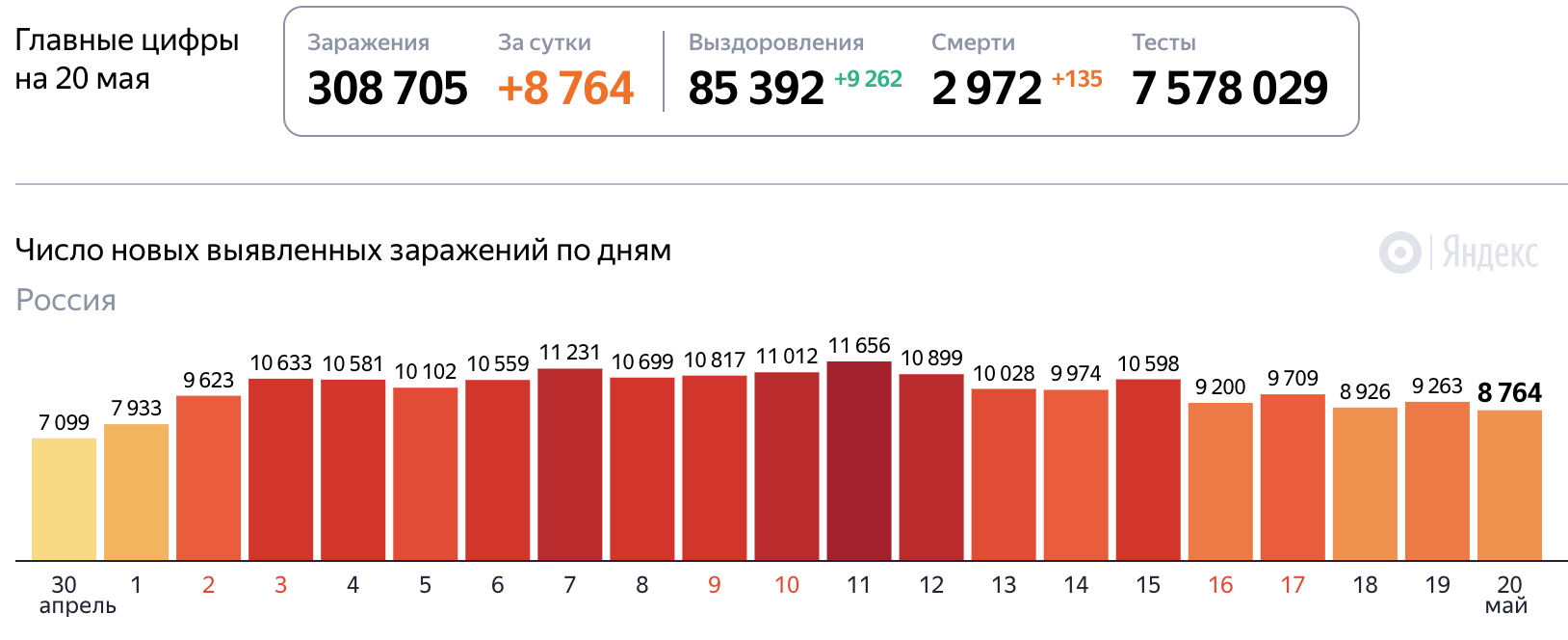 Коронавирус на 20 мая 2020 года статистика в России