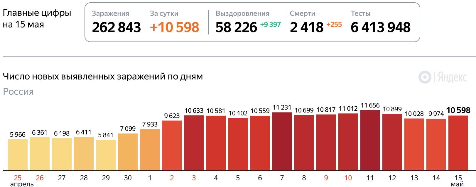 Коронавирус статистика на 15 мая 2020 года в России