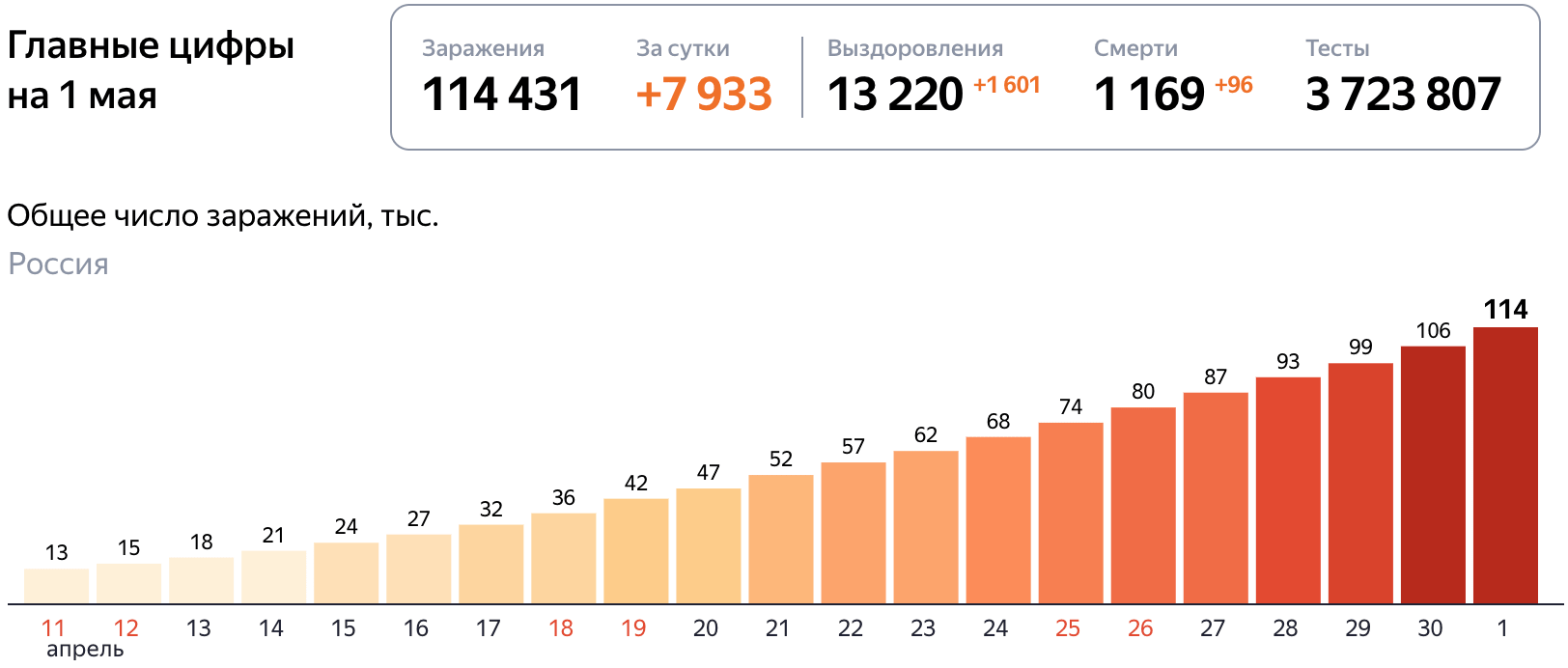 Короновирус статистика в России 2 мая 2020 год