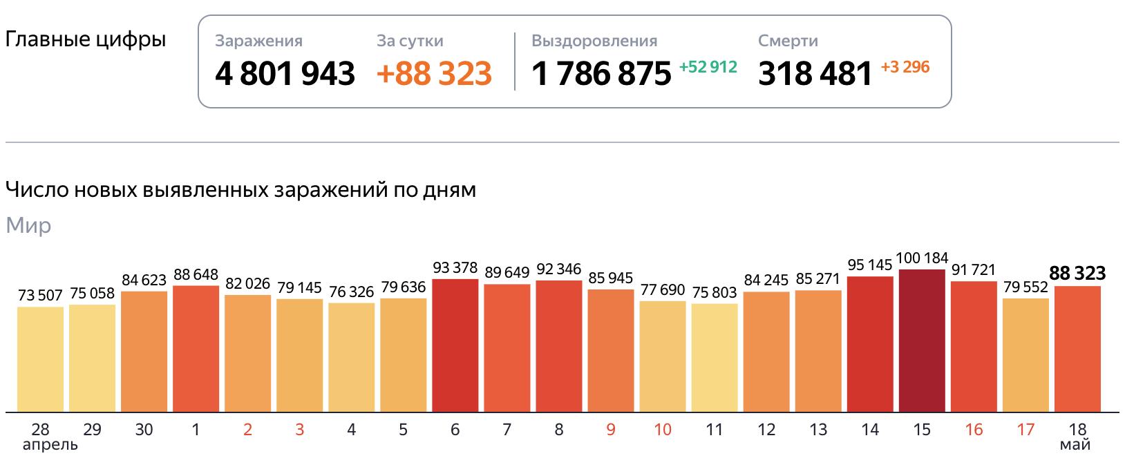 Статистика коронавируса в мире на 19 мая 2020 года