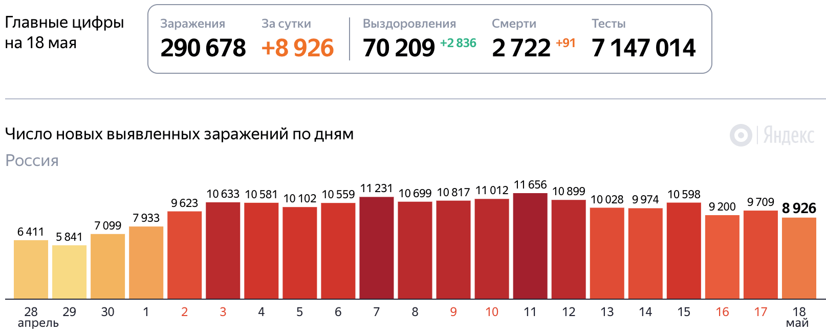 Коронавирус на 18 мая 2020 года статистика в России