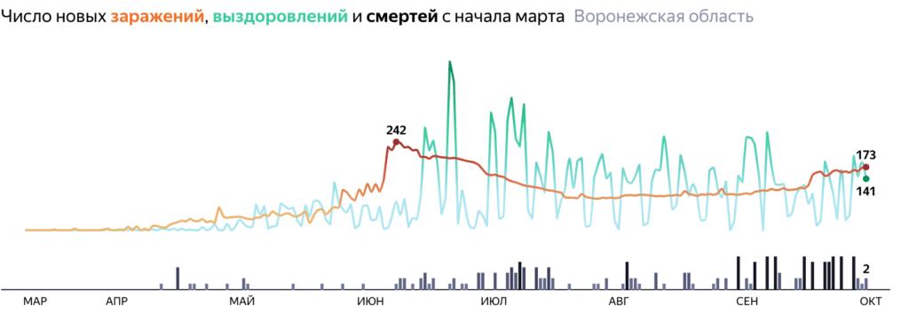 Сколько человек заболело в Воронежской области по городам и районам на 3 октября 2020 года