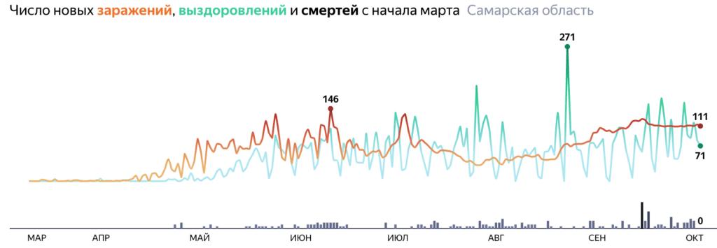 Сколько человек заболело в Самарской области по городам и районам на 6 октября 2020 года