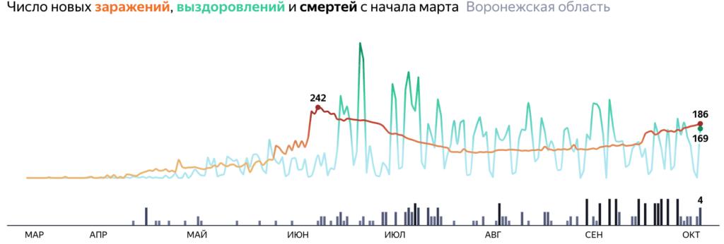 Сколько человек заболело в Воронежской области по городам и районам на 7 октября 2020 года